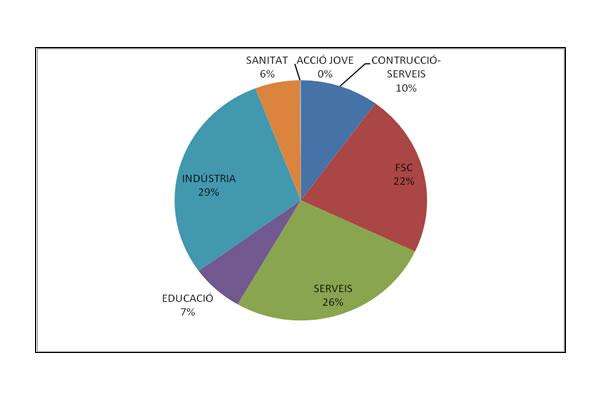 Aportació a la quota d'afiliació per federacions