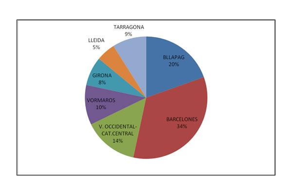 Aportació a la quota d'afiliació per unions territorials