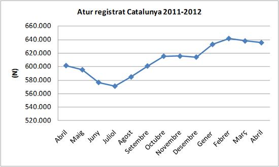 Atur abril 2012 Catalunya