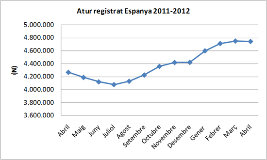 Atur abril 2012 Espanya