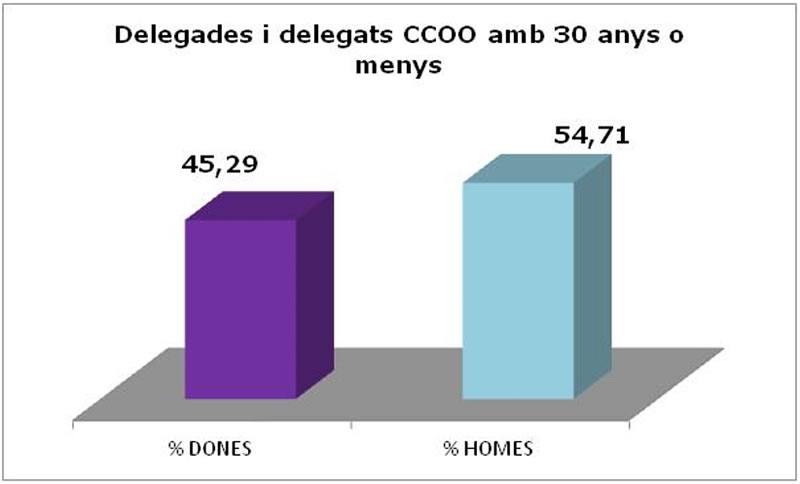 Delegats i delegades de CCOO amb 30 anys o menys