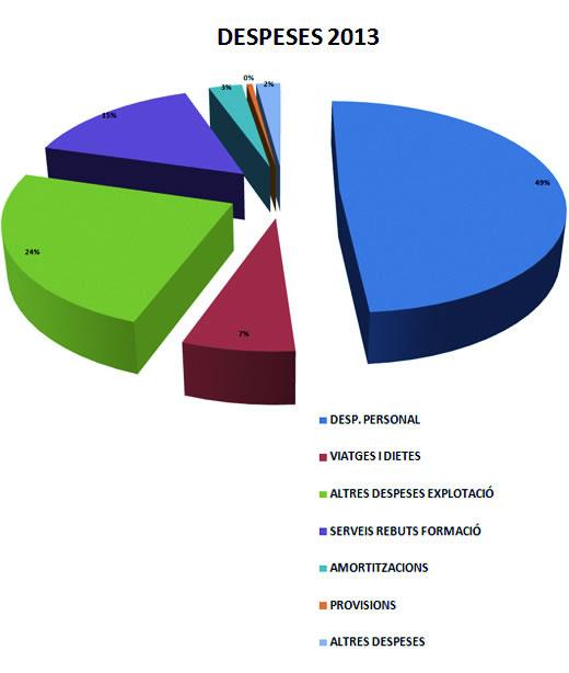 Despeses de CCOO de Catalunya