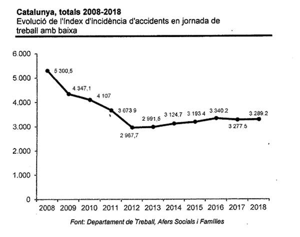 Evolució dels accidents laborals 2008-2018
