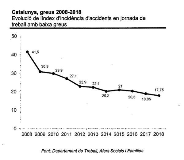 Evolució dels accidents laborals greus 2008-2018