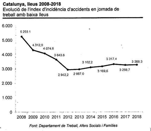 Evolució dels accidents laborals lleus 2008-2018