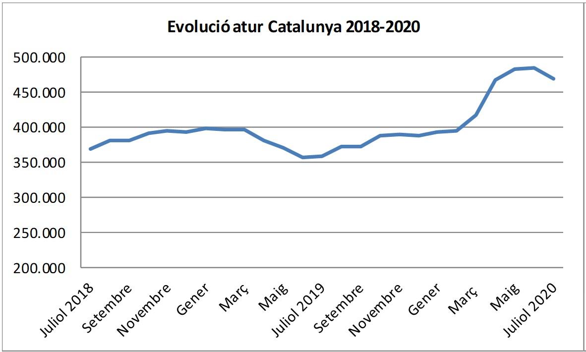 Evolució de l'atur a Catalunya. 2018-2020.