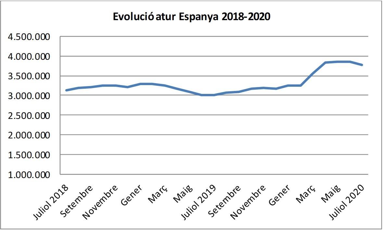 Evolució de l'atur a Espanya. 2018-2020.