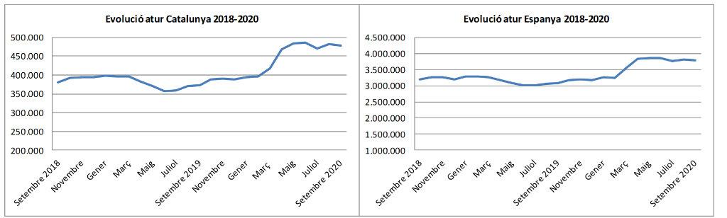 Evolució de l'atur. Setembre de 2020.