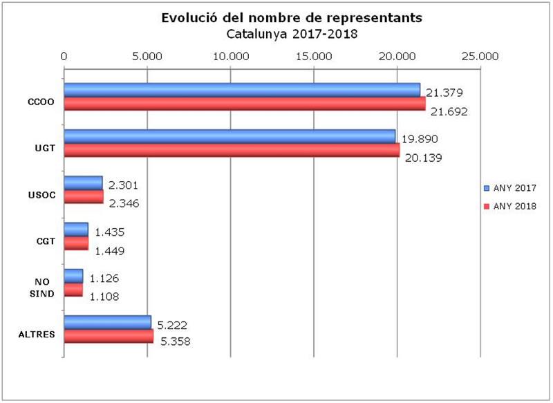 Evolució del nombre de representants a Catalunya 2017-2018