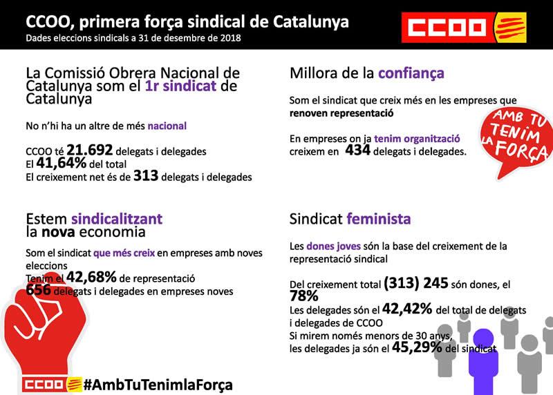 CCOO primera força sindical de Catalunya