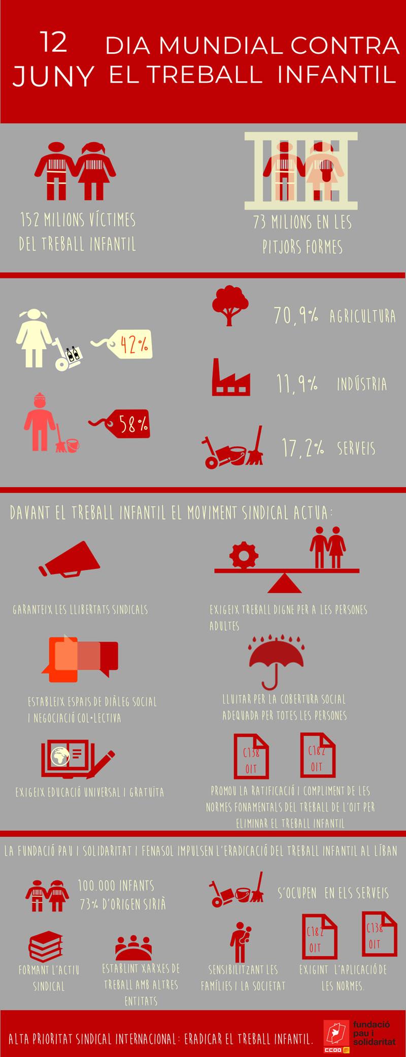 152 milions de víctimes del treball infantil al món