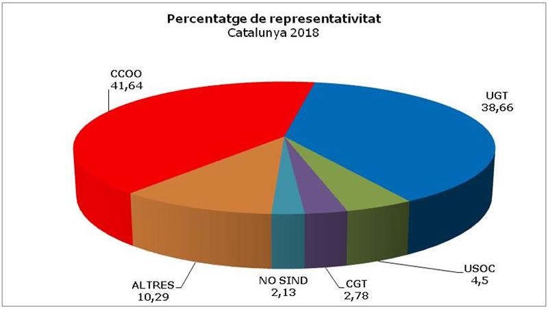 Percentatge de representativitat a Catalunya el 2018