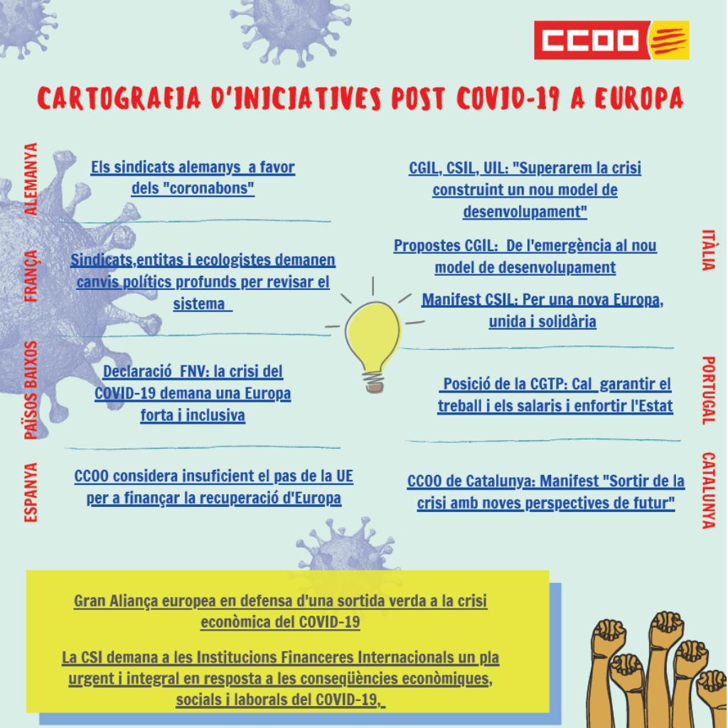 Cartografia d'iniciatives post Covid-19 a Europa