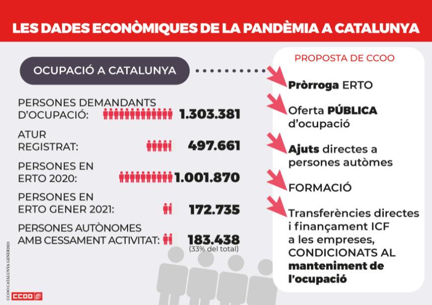 Les dades econòmiques de la pandèmia a Catalunya