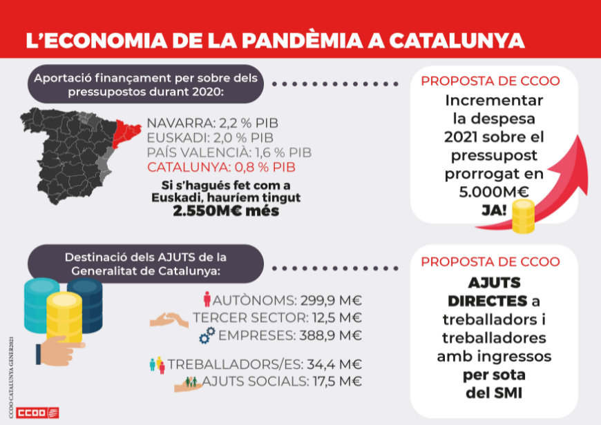 L'economia de la pandèmia a Catalunya