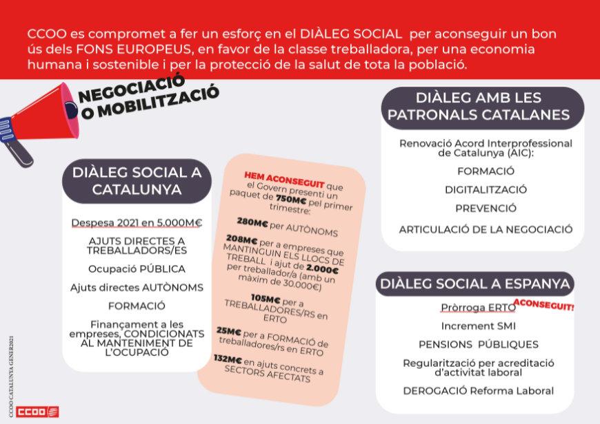 CCOO es compromet a fer un esforç en el DIÀLEG SOCIAL per aconseguir un bon ús dels FONS EUROPEUS