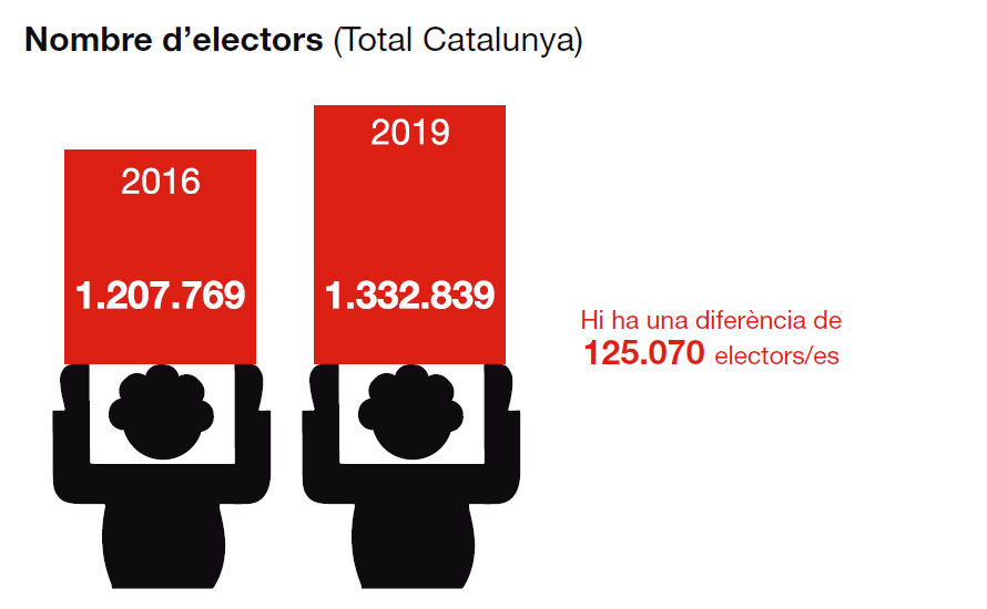 Nombre d'electors