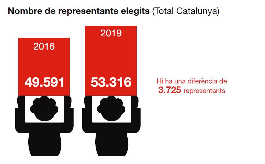 Nombre de representants elegits
