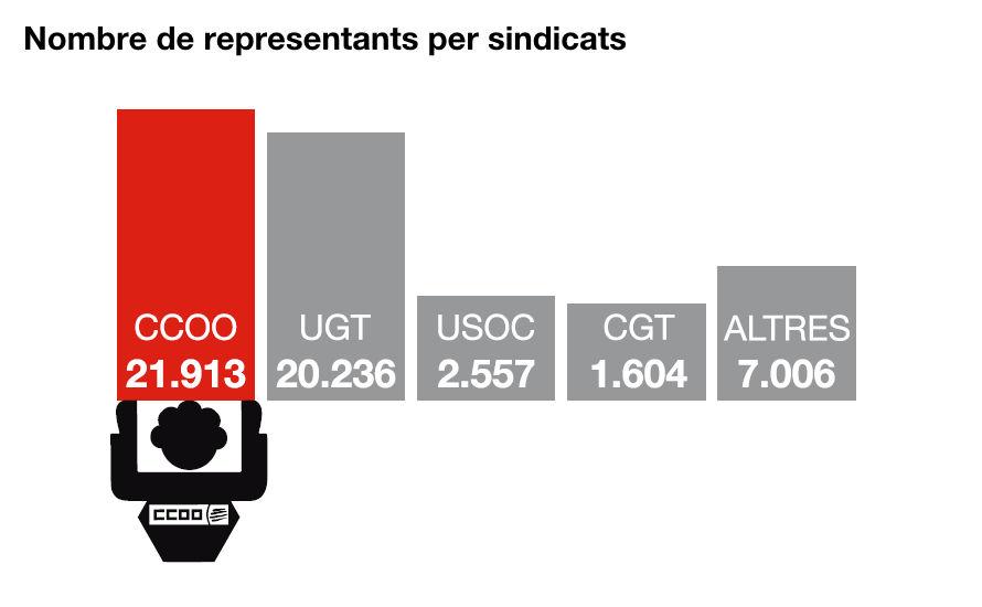 Nombre de representants per sindicats