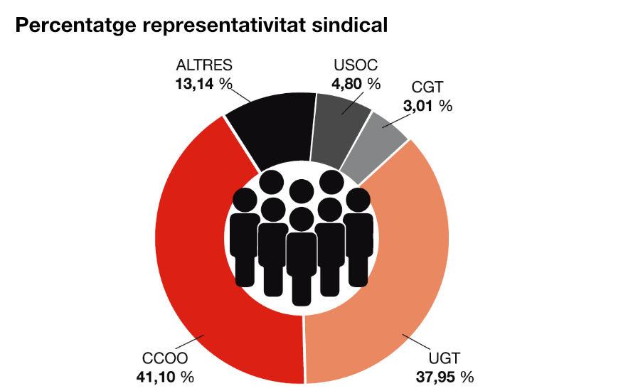 Percentatge de representativitat sindical