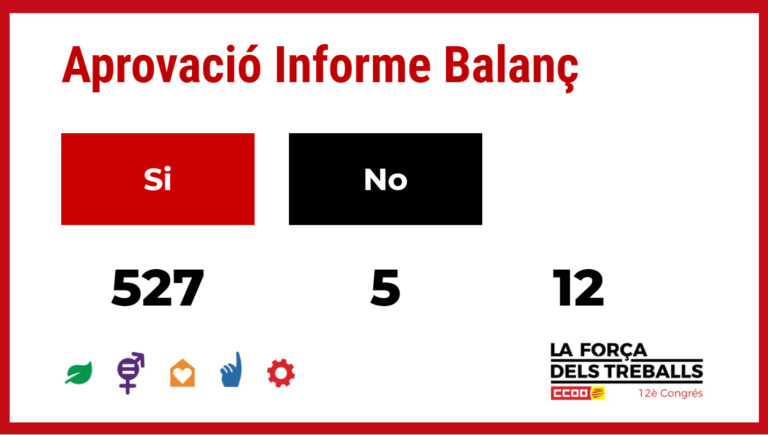Resultats de la votació sobre l'informe general al 12è Congrés de CCOO de Catalunya