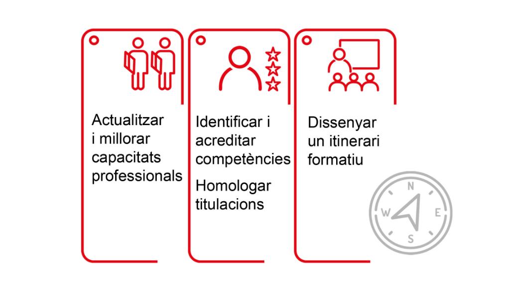 Objectius del programa d'orientació professional