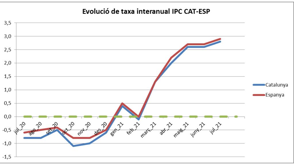Taxa Interanual Ipc Juliol 2021